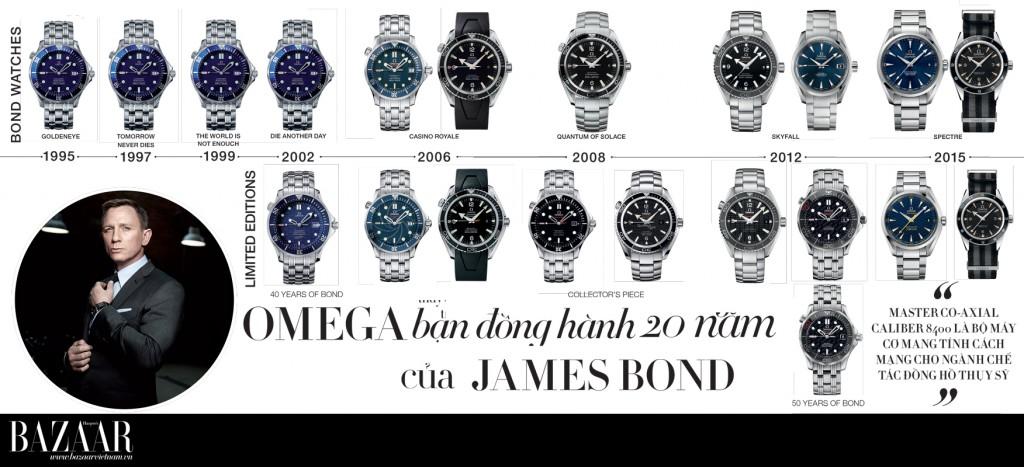 BZ_Omega_20nam-dong-hanh-cung-james-bond