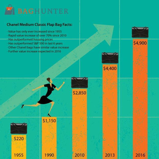 Infographic tóm lược mức độ tăng trưởng vượt bậc của giá trị chiếc túi Chanel