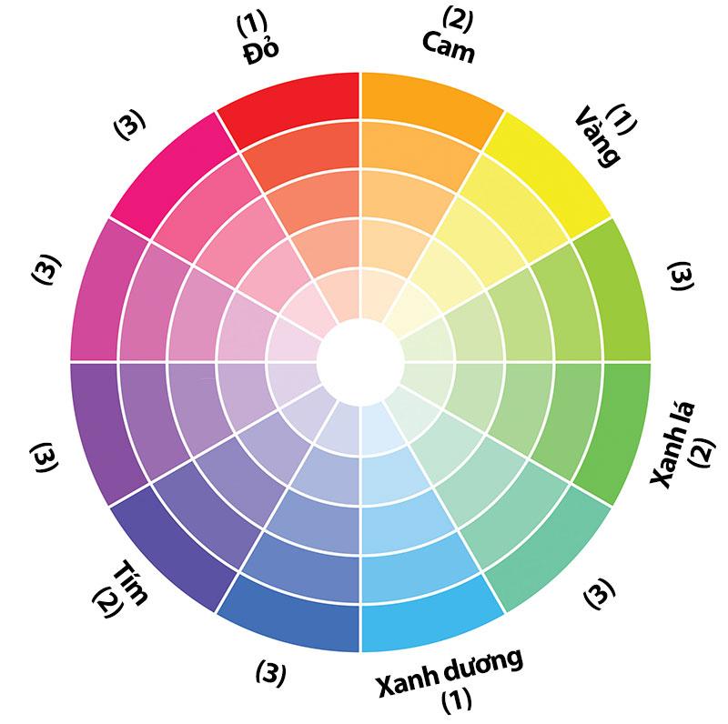 Cách chia màu trên một bánh xe màu sắc