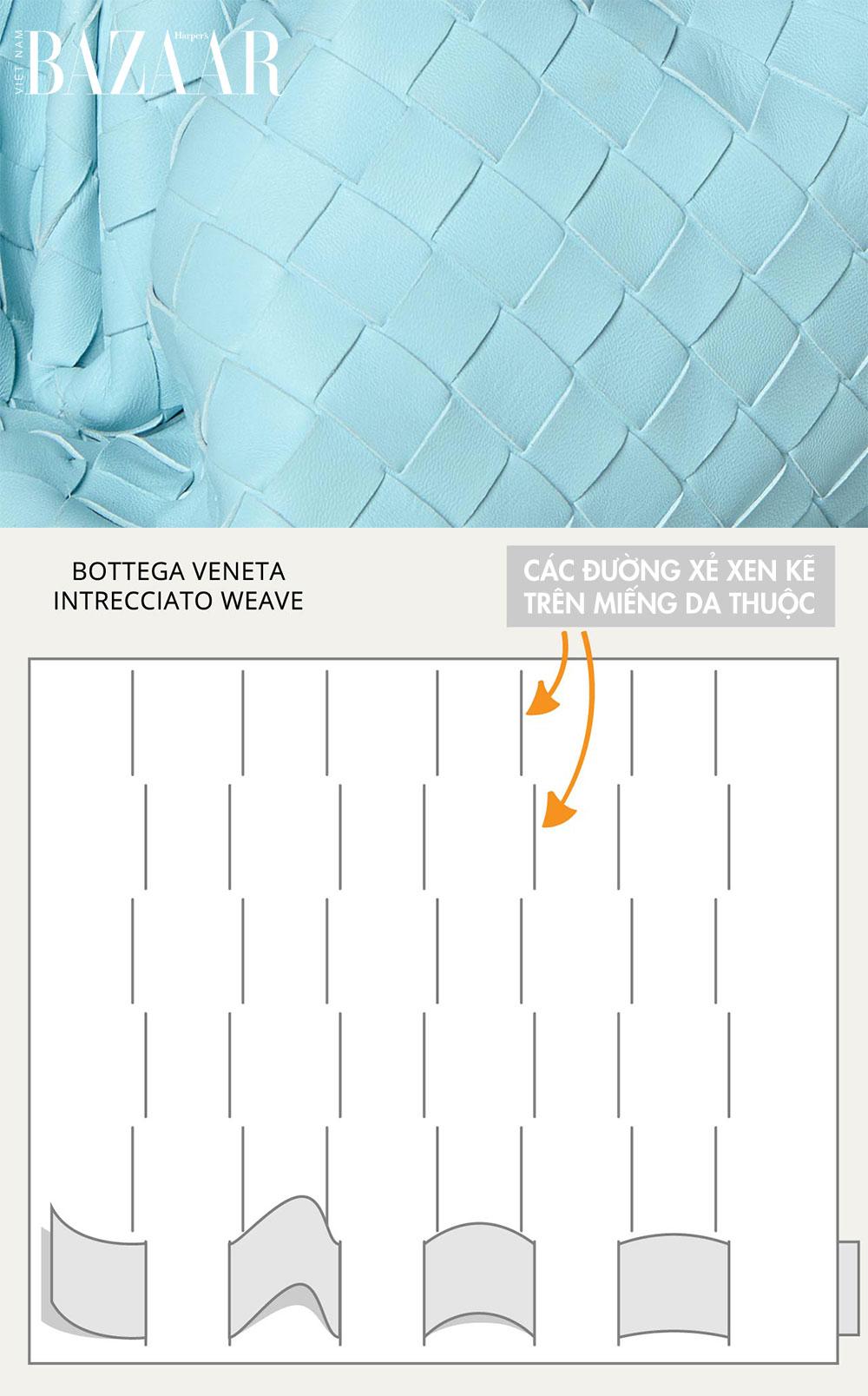 Pattern tạo nên kiểu đan da thuộc Intrecciato