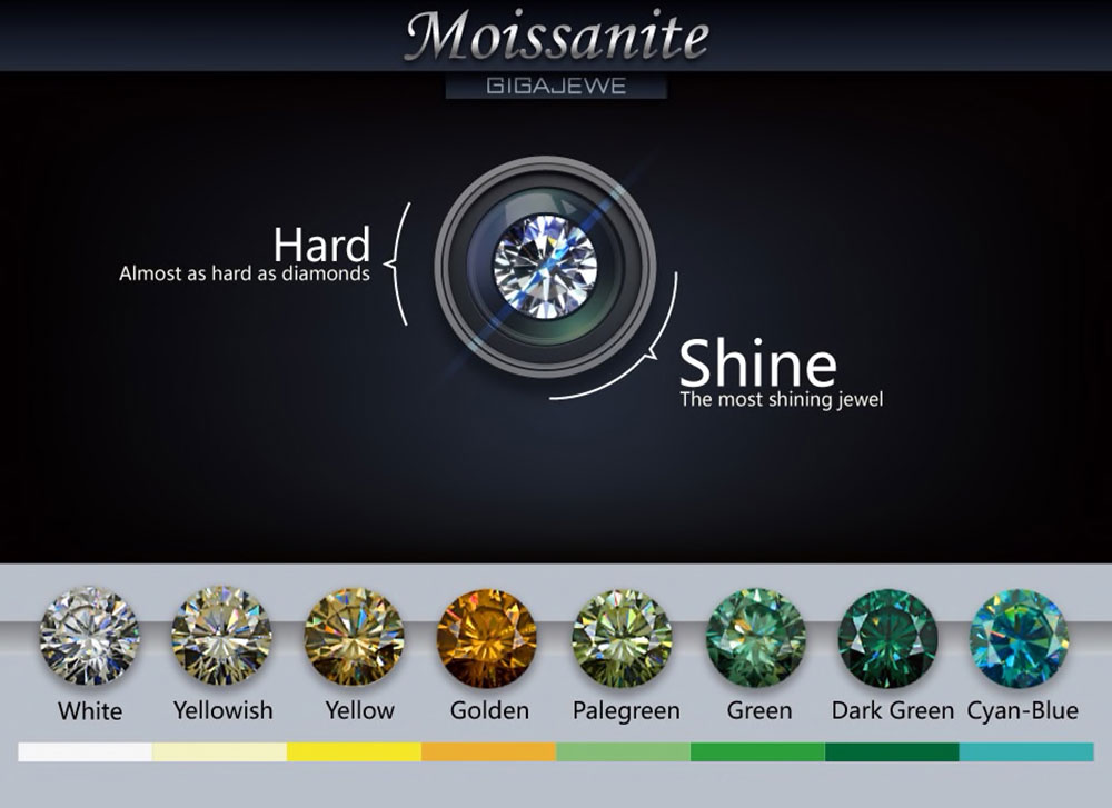 màu sắc moissanite