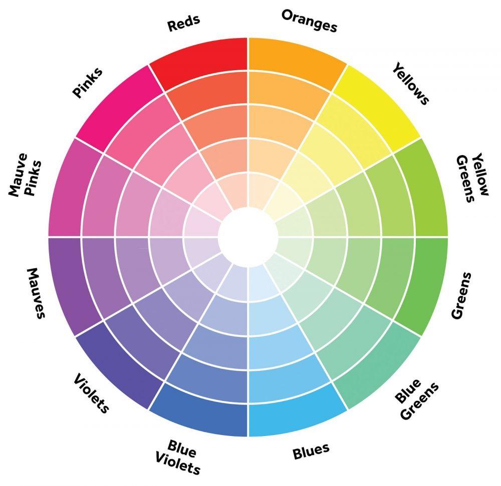 Bánh xe màu sắc (color wheel)